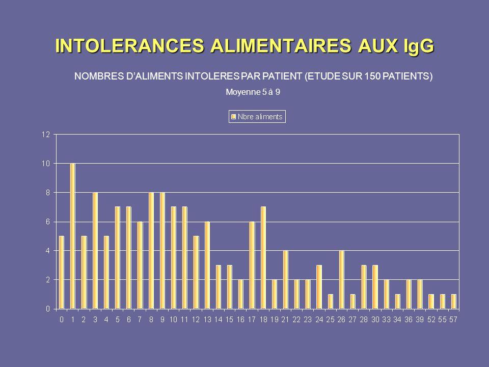 INTOLERANCES ALIMENTAIRES AUX IgG NOMBRES DALIMENTS INTOLERES PAR PATIENT (ETUDE SUR 150 PATIENTS) Moyenne 5 à 9