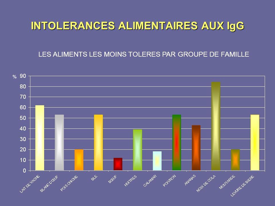 INTOLERANCES ALIMENTAIRES AUX IgG % LES ALIMENTS LES MOINS TOLERES PAR GROUPE DE FAMILLE