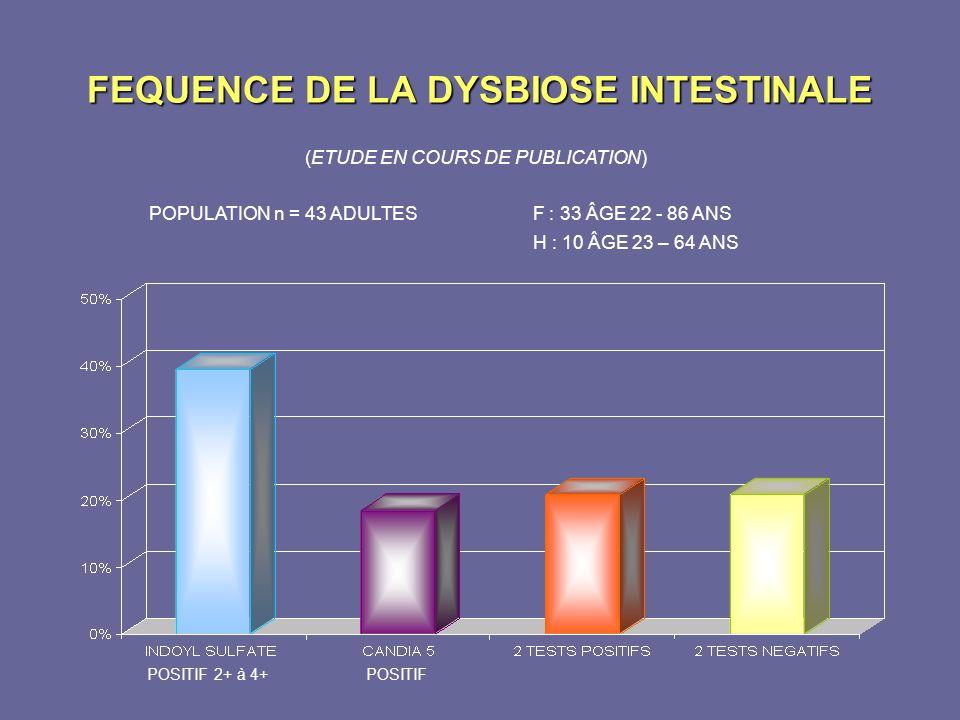 FEQUENCE DE LA DYSBIOSE INTESTINALE (ETUDE EN COURS DE PUBLICATION) POSITIF 2+ à 4+ POSITIF POPULATION n = 43 ADULTES F : 33 ÂGE 22 - 86 ANS H : 10 ÂG