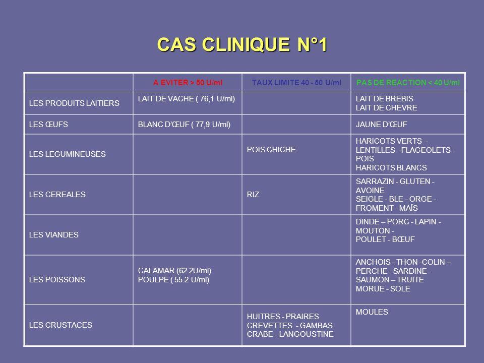 CAS CLINIQUE N°1 A EVITER > 50 U/mlTAUX LIMITE 40 - 50 U/mlPAS DE REACTION < 40 U/ml LES PRODUITS LAITIERS LAIT DE VACHE ( 76,1 U/ml)LAIT DE BREBIS LA