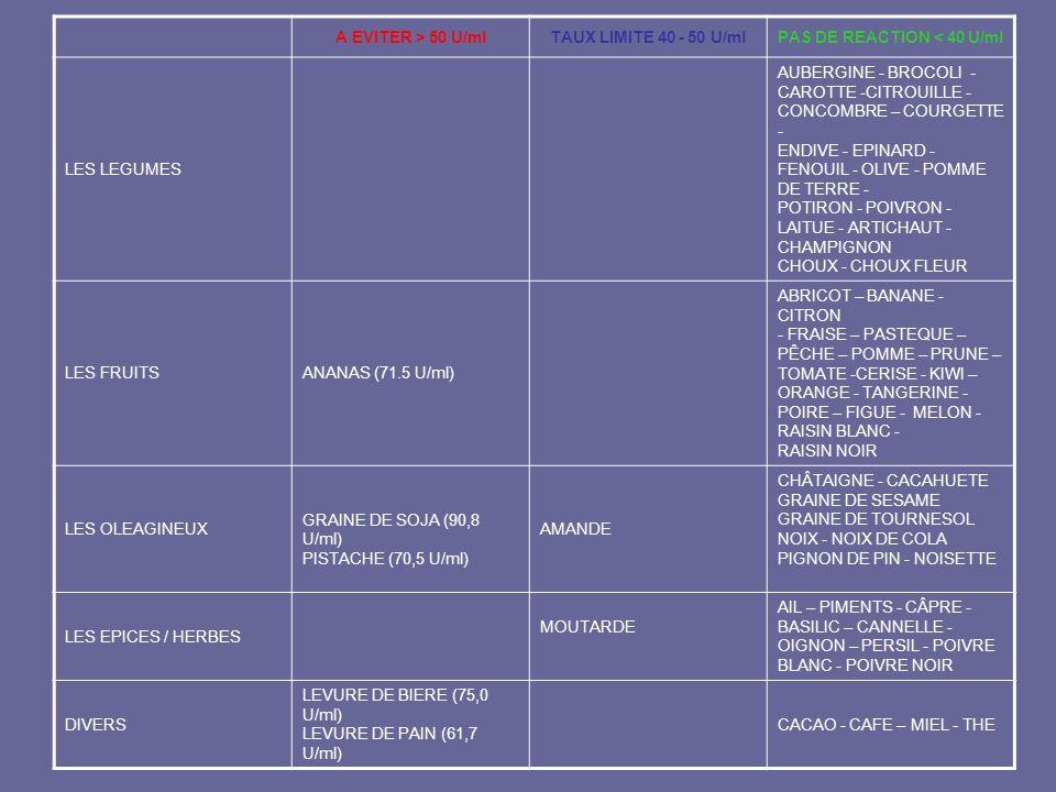 A EVITER > 50 U/mlTAUX LIMITE 40 - 50 U/mlPAS DE REACTION < 40 U/ml LES LEGUMES AUBERGINE - BROCOLI - CAROTTE -CITROUILLE - CONCOMBRE – COURGETTE - EN