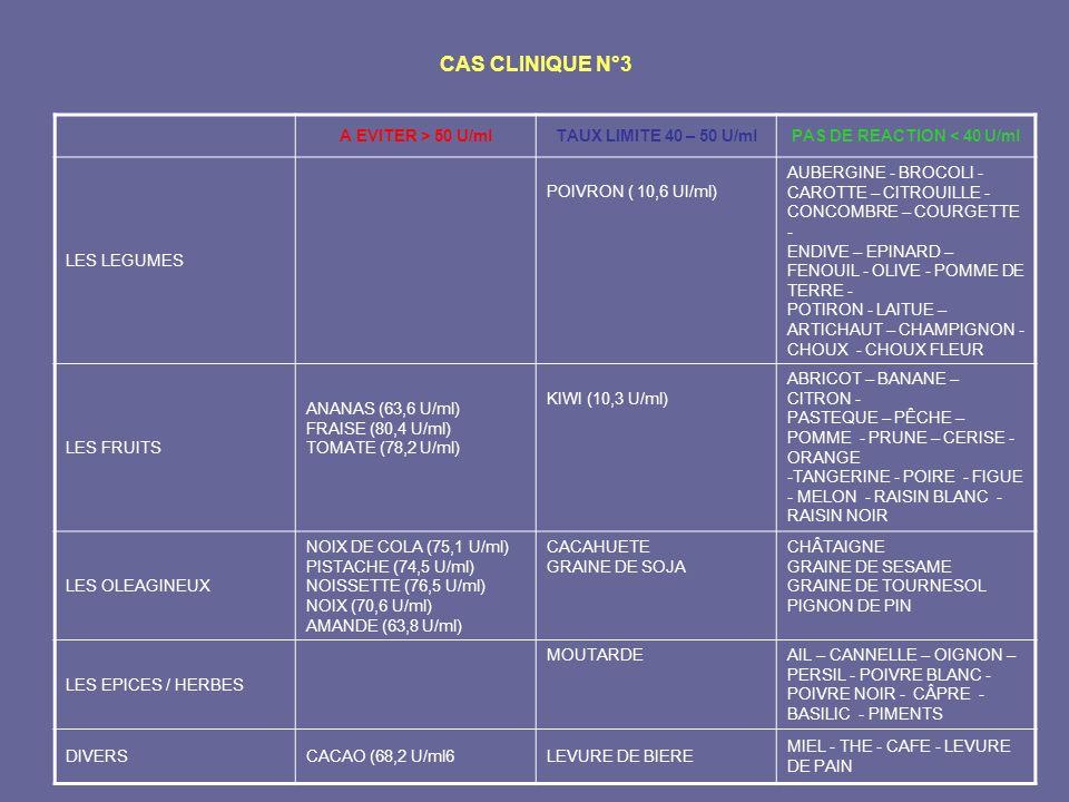 CAS CLINIQUE N°3 A EVITER > 50 U/mlTAUX LIMITE 40 – 50 U/mlPAS DE REACTION < 40 U/ml LES LEGUMES POIVRON ( 10,6 UI/ml) AUBERGINE - BROCOLI - CAROTTE –