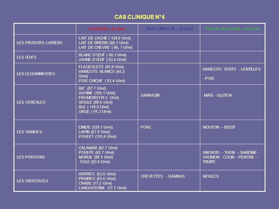 CAS CLINIQUE N°4 A EVITER > 50 U/mlTAUX LIMITE 40 – 50 U/mlPAS DE REACTION < 40 U/ml LES PRODUITS LAITIERS LAIT DE VACHE ( 134,0 U/ml) LAIT DE BREBIS
