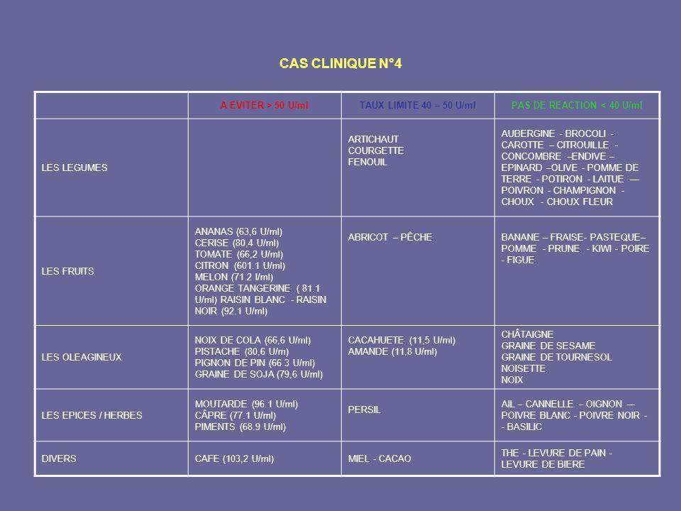 CAS CLINIQUE N°4 A EVITER > 50 U/mlTAUX LIMITE 40 – 50 U/mlPAS DE REACTION < 40 U/ml LES LEGUMES ARTICHAUT COURGETTE FENOUIL AUBERGINE - BROCOLI - CAR