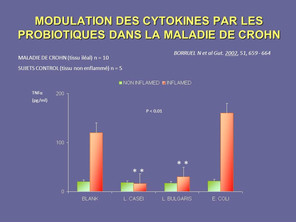 MODULATION DES CYTOKINES PAR LES PROBIOTIQUES DANS LA MALADIE DE CROHN BORRUEL N et al Gut. 2002, 51, 659 - 664 * TNFα (pg/ml) P < 0.01 MALADIE DE CRO