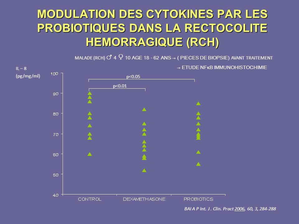 MODULATION DES CYTOKINES PAR LES PROBIOTIQUES DANS LA RECTOCOLITE HEMORRAGIQUE (RCH) MALADE (RCH) 4 10 AGE 18 - 62 ANS ( PIECES DE BIOPSIE) AVANT TRAI