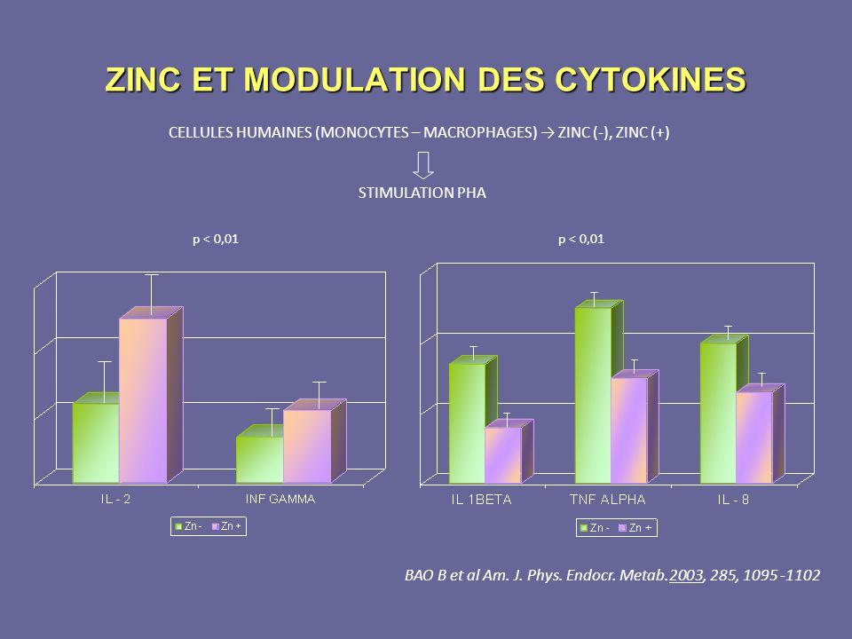 ZINC ET MODULATION DES CYTOKINES CELLULES HUMAINES (MONOCYTES – MACROPHAGES) ZINC (-), ZINC (+) STIMULATION PHA p < 0,01 BAO B et al Am. J. Phys. Endo