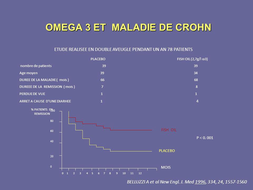 OMEGA 3 ET MALADIE DE CROHN ETUDE REALISEE EN DOUBLE AVEUGLE PENDANT UN AN 78 PATIENTS PLACEBO FISH OIL (2,7g/l 3) nombre de patients 39 39 Age moyen