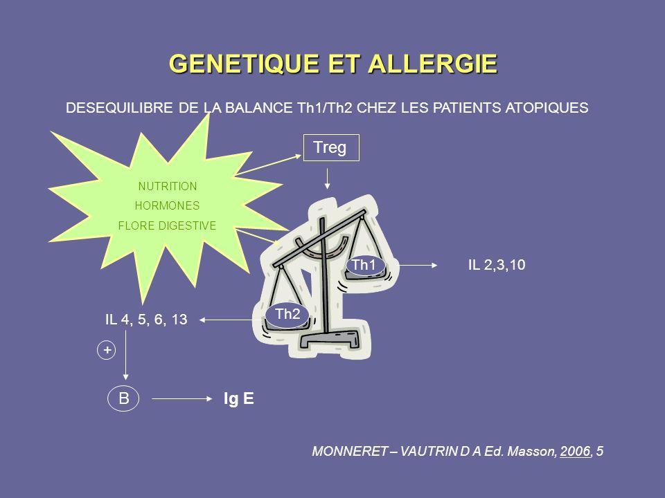 GENETIQUE ET ALLERGIE DESEQUILIBRE DE LA BALANCE Th1/Th2 CHEZ LES PATIENTS ATOPIQUES Treg Th1IL 2,3,10 Th2 IL 4, 5, 6, 13 + BIg E MONNERET – VAUTRIN D