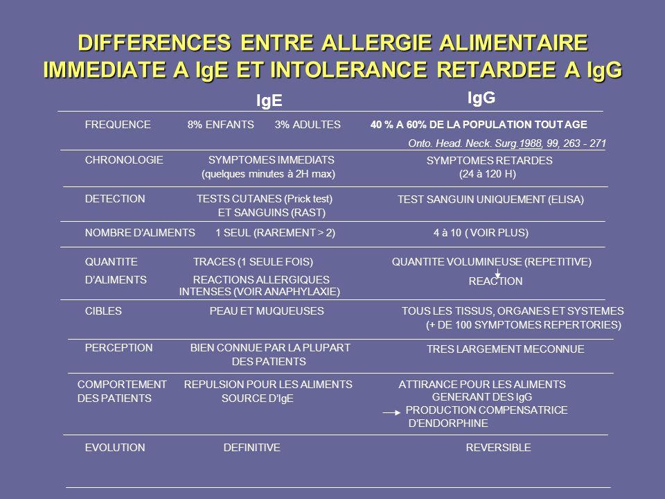 DIFFERENCES ENTRE ALLERGIE ALIMENTAIRE IMMEDIATE A IgE ET INTOLERANCE RETARDEE A IgG FREQUENCE 8% ENFANTS 3% ADULTES40 % A 60% DE LA POPULATION TOUT A