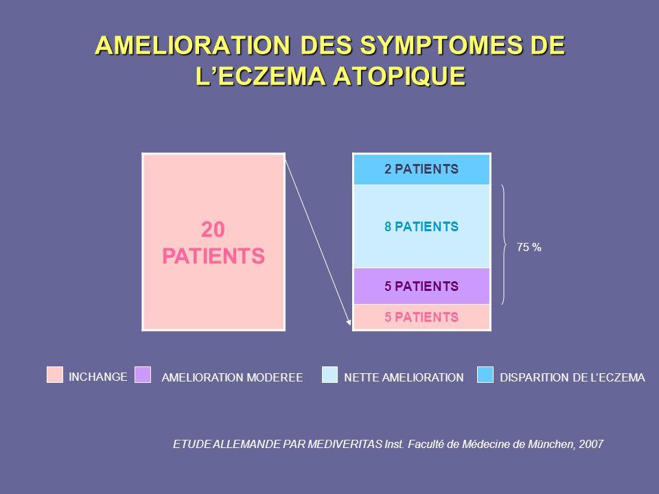 AMELIORATION DES SYMPTOMES DE LECZEMA ATOPIQUE 20 PATIENTS 2 PATIENTS 8 PATIENTS 5 PATIENTS 75 % INCHANGE AMELIORATION MODEREENETTE AMELIORATIONDISPAR