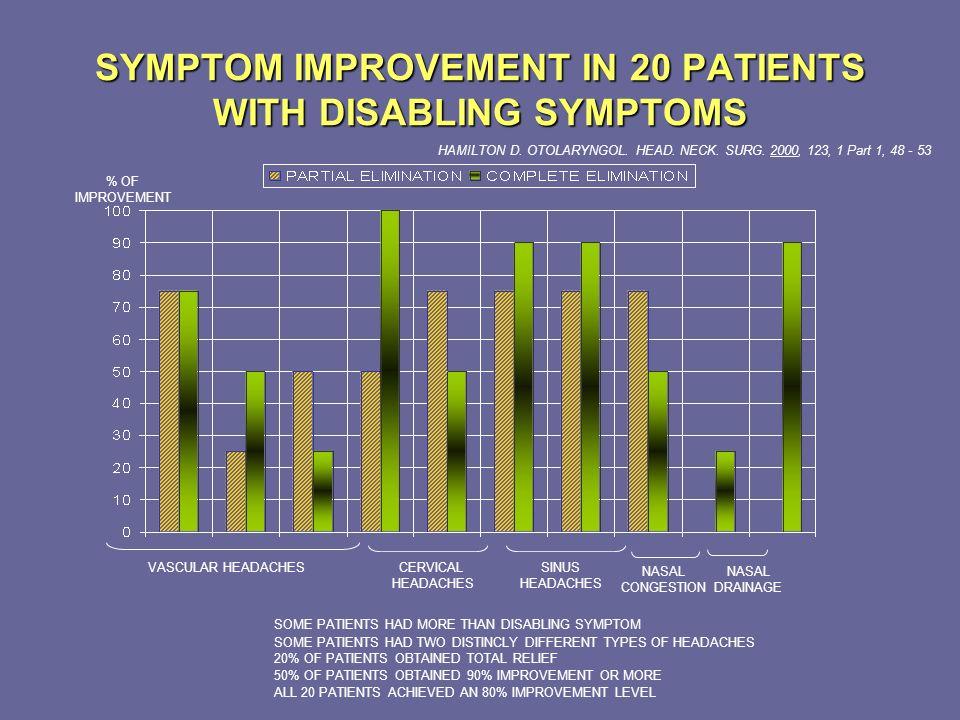 SYMPTOM IMPROVEMENT IN 20 PATIENTS WITH DISABLING SYMPTOMS HAMILTON D. OTOLARYNGOL. HEAD. NECK. SURG. 2000, 123, 1 Part 1, 48 - 53 % OF IMPROVEMENT SO