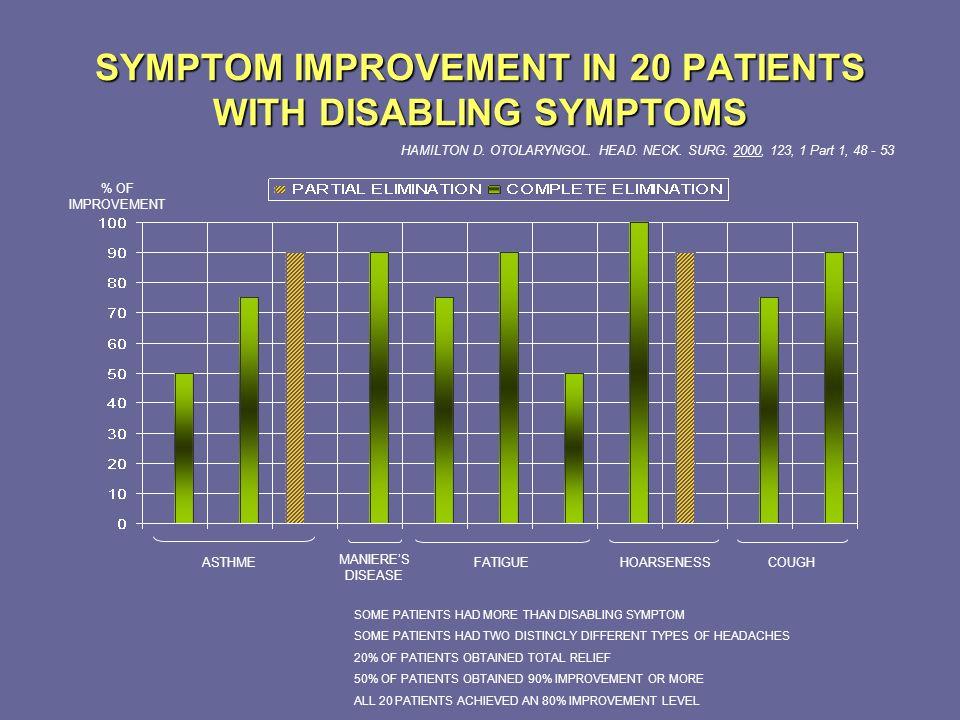 SYMPTOM IMPROVEMENT IN 20 PATIENTS WITH DISABLING SYMPTOMS HAMILTON D. OTOLARYNGOL. HEAD. NECK. SURG. 2000, 123, 1 Part 1, 48 - 53 ASTHME MANIERES DIS