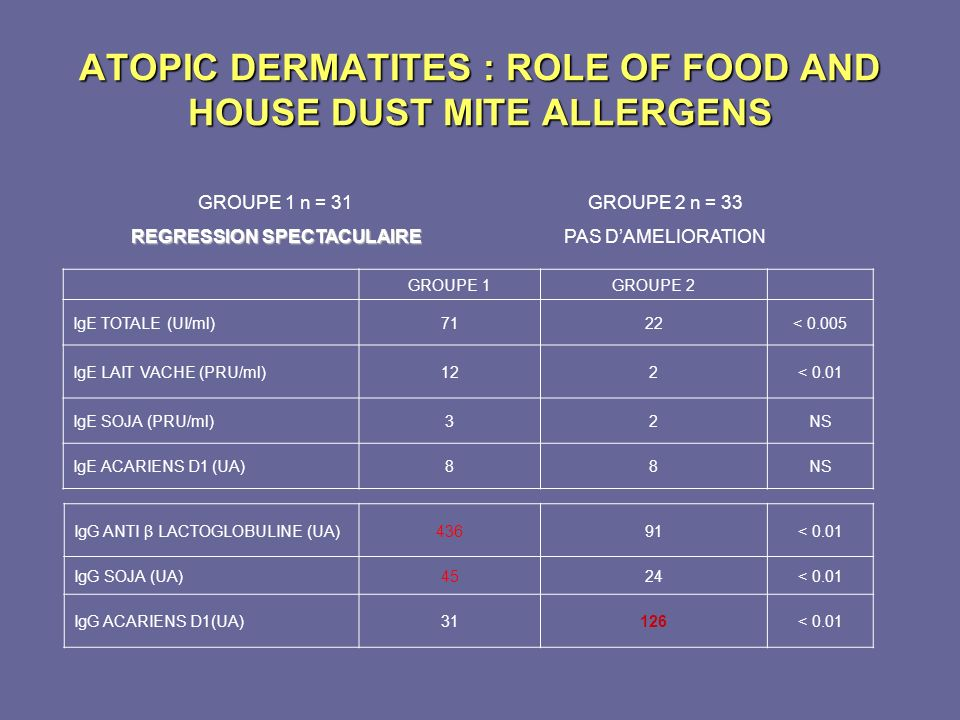 ATOPIC DERMATITES : ROLE OF FOOD AND HOUSE DUST MITE ALLERGENS GROUPE 1GROUPE 2 IgE TOTALE (UI/ml)7122< 0.005 IgE LAIT VACHE (PRU/ml)122< 0.01 IgE SOJ