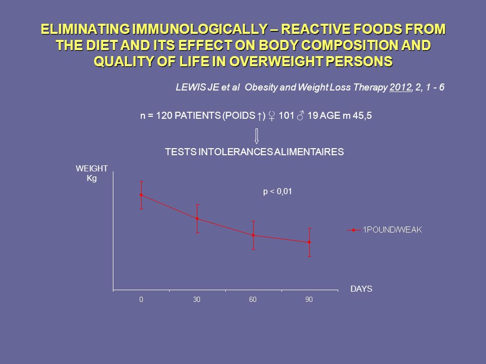 ELIMINATING IMMUNOLOGICALLY – REACTIVE FOODS FROM THE DIET AND ITS EFFECT ON BODY COMPOSITION AND QUALITY OF LIFE IN OVERWEIGHT PERSONS LEWIS JE et al