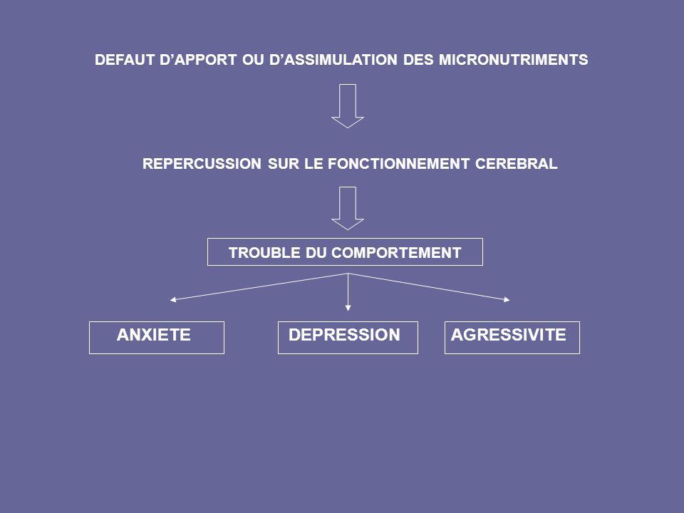 DEFAUT DAPPORT OU DASSIMULATION DES MICRONUTRIMENTS REPERCUSSION SUR LE FONCTIONNEMENT CEREBRAL TROUBLE DU COMPORTEMENT ANXIETEDEPRESSIONAGRESSIVITE
