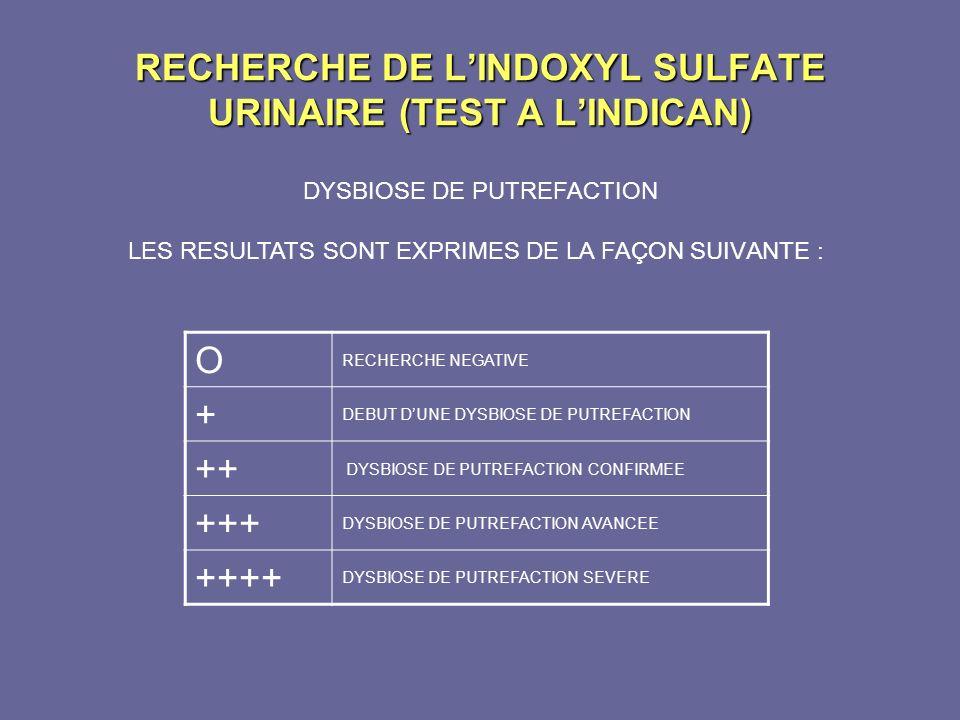 RECHERCHE DE LINDOXYL SULFATE URINAIRE (TEST A LINDICAN) LES RESULTATS SONT EXPRIMES DE LA FA ÇON SUIVANTE : O RECHERCHE NEGATIVE + DEBUT DUNE DYSBIOS