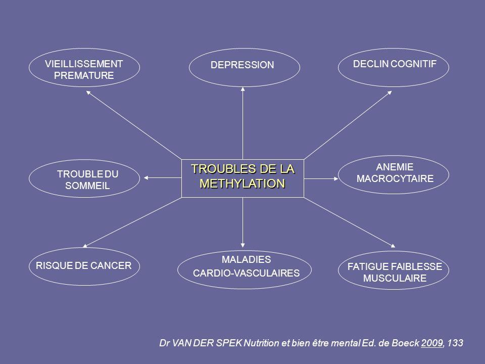 TROUBLES DE LA METHYLATION VIEILLISSEMENT PREMATURE DEPRESSION DECLIN COGNITIF TROUBLE DU SOMMEIL ANEMIE MACROCYTAIRE RISQUE DE CANCER MALADIES CARDIO