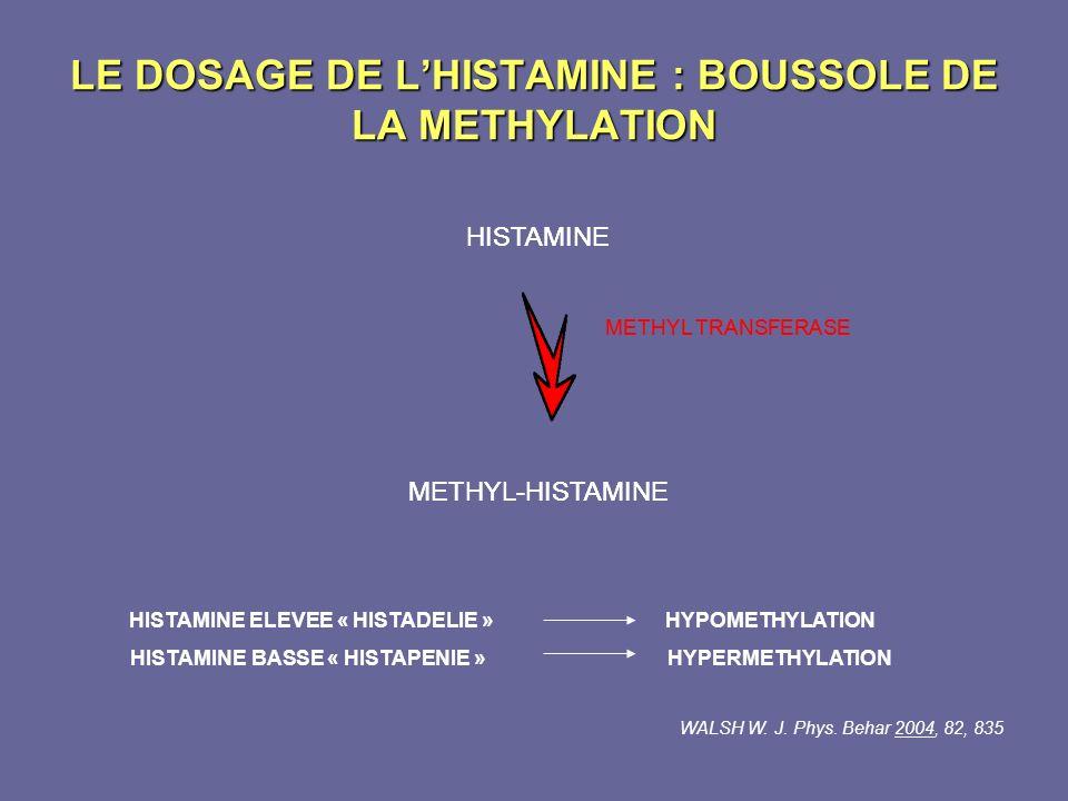 LE DOSAGE DE LHISTAMINE : BOUSSOLE DE LA METHYLATION HISTAMINE METHYL-HISTAMINE METHYL TRANSFERASE HISTAMINE ELEVEE « HISTADELIE » HYPOMETHYLATION HIS