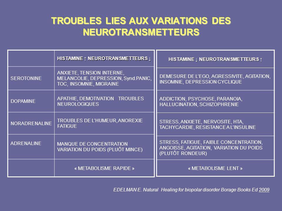 TROUBLES LIES AUX VARIATIONS DES NEUROTRANSMETTEURS HISTAMINE NEUROTRANSMETTEURS HISTAMINE NEUROTRANSMETTEURS SEROTONINE ANXIETE, TENSION INTERNE, MEL