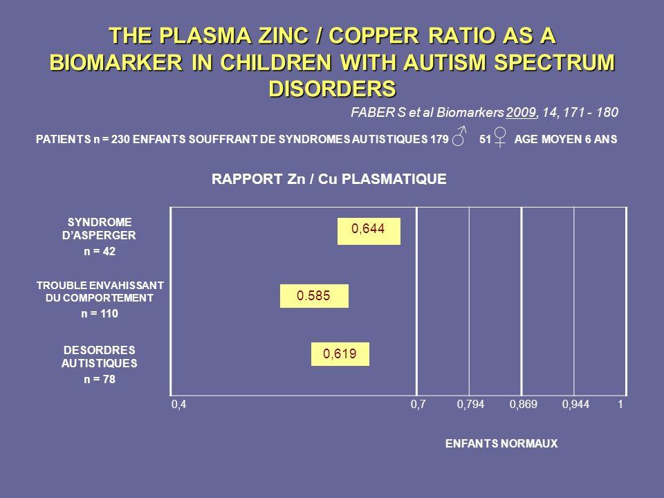 THE PLASMA ZINC / COPPER RATIO AS A BIOMARKER IN CHILDREN WITH AUTISM SPECTRUM DISORDERS FABER S et al Biomarkers 2009, 14, 171 - 180 PATIENTS n = 230
