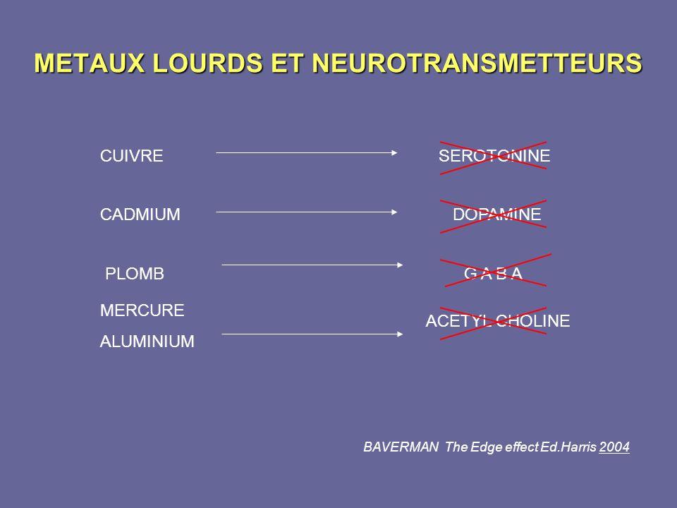 METAUX LOURDS ET NEUROTRANSMETTEURS CUIVRE SEROTONINE CADMIUM DOPAMINE ACETYL CHOLINE MERCURE ALUMINIUM BAVERMAN The Edge effect Ed.Harris 2004 G A B