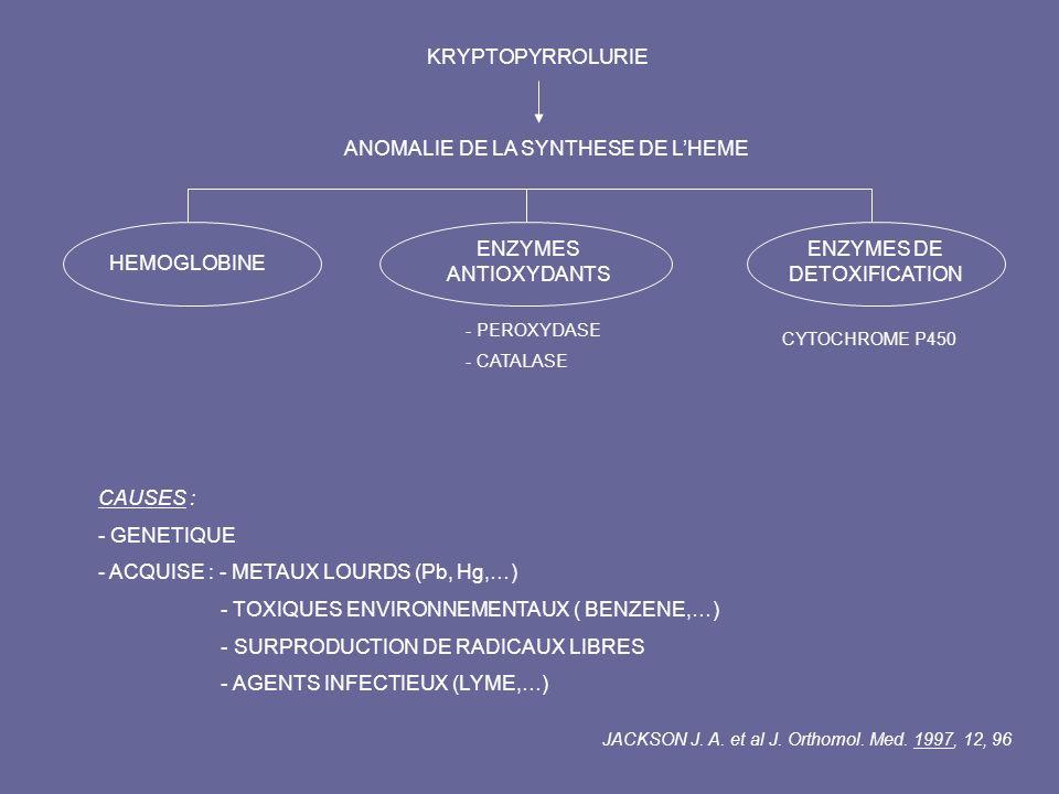 KRYPTOPYRROLURIE ANOMALIE DE LA SYNTHESE DE LHEME HEMOGLOBINE ENZYMES ANTIOXYDANTS ENZYMES DE DETOXIFICATION - PEROXYDASE - CATALASE CYTOCHROME P450 C