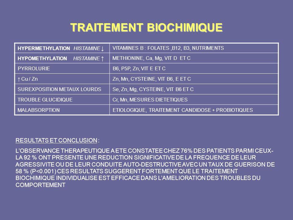 TRAITEMENT BIOCHIMIQUE HYPERMETHYLATION HISTAMINE VITAMINES B : FOLATES,B12, B3, NUTRIMENTS HYPOMETHYLATION HISTAMINE METHIONINE, Ca, Mg, VIT D ET C P