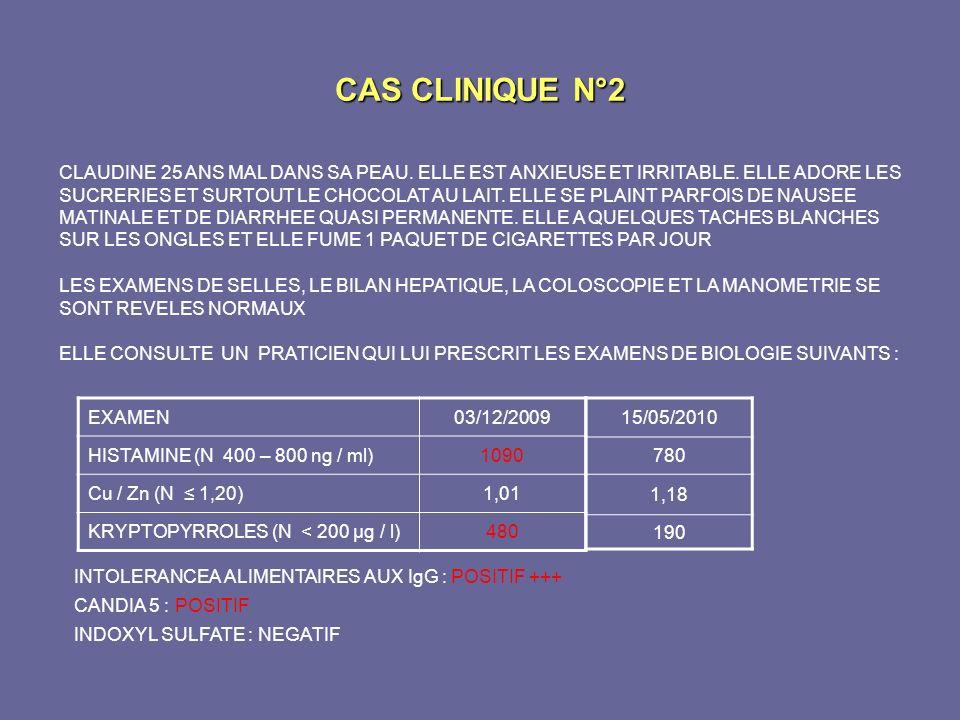 CAS CLINIQUE N°2 EXAMEN03/12/2009 HISTAMINE (N 400 – 800 ng / ml)1090 Cu / Zn (N 1,20)1,01 KRYPTOPYRROLES (N < 200 µg / l)480 CLAUDINE 25 ANS MAL DANS