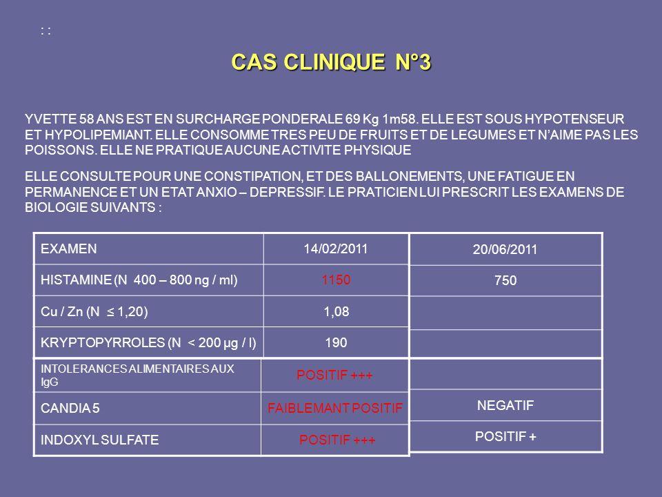 CAS CLINIQUE N°3 EXAMEN14/02/2011 HISTAMINE (N 400 – 800 ng / ml)1150 Cu / Zn (N 1,20)1,08 KRYPTOPYRROLES (N < 200 µg / l)190 20/06/2011 750 INTOLERAN