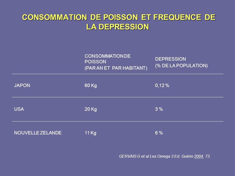CONSOMMATION DE POISSON ET FREQUENCE DE LA DEPRESSION CONSOMMATION DE POISSON ET FREQUENCE DE LA DEPRESSION 6 %11 KgNOUVELLE ZELANDE 3 %20 KgUSA 0,12
