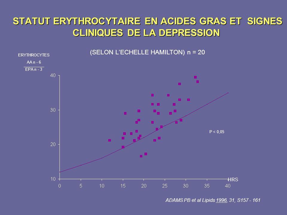 STATUT ERYTHROCYTAIRE EN ACIDES GRAS ET SIGNES CLINIQUES DE LA DEPRESSION STATUT ERYTHROCYTAIRE EN ACIDES GRAS ET SIGNES CLINIQUES DE LA DEPRESSION ER