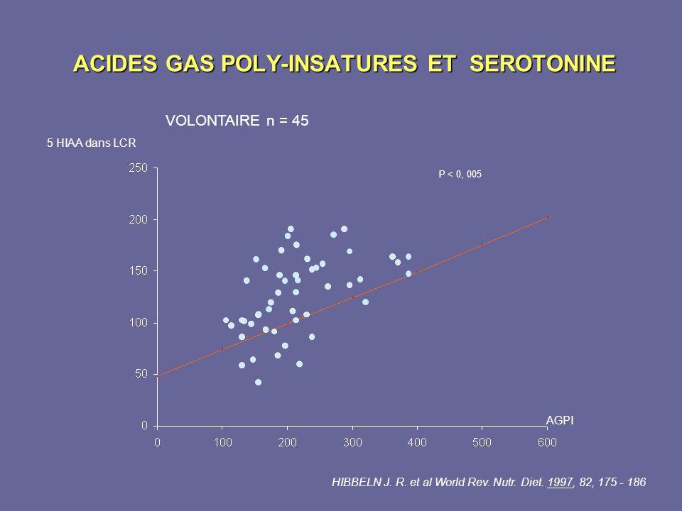 ACIDES GAS POLY-INSATURES ET SEROTONINE ACIDES GAS POLY-INSATURES ET SEROTONINE VOLONTAIRE n = 45 HIBBELN J. R. et al World Rev. Nutr. Diet. 1997, 82,