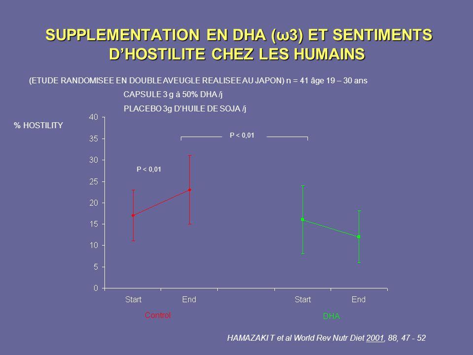 SUPPLEMENTATION EN DHA (ω3) ET SENTIMENTS DHOSTILITE CHEZ LES HUMAINS SUPPLEMENTATION EN DHA (ω3) ET SENTIMENTS DHOSTILITE CHEZ LES HUMAINS (ETUDE RAN