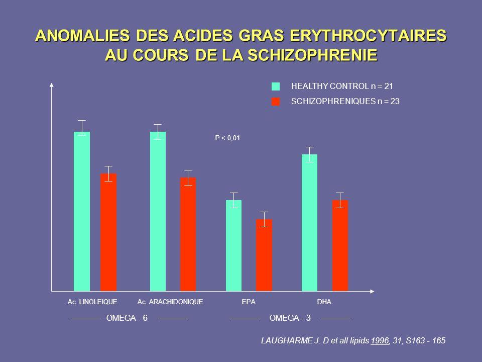 ANOMALIES DES ACIDES GRAS ERYTHROCYTAIRES AU COURS DE LA SCHIZOPHRENIE Ac. LINOLEIQUEAc. ARACHIDONIQUEEPADHA P < 0,01 OMEGA - 6OMEGA - 3 LAUGHARME J.