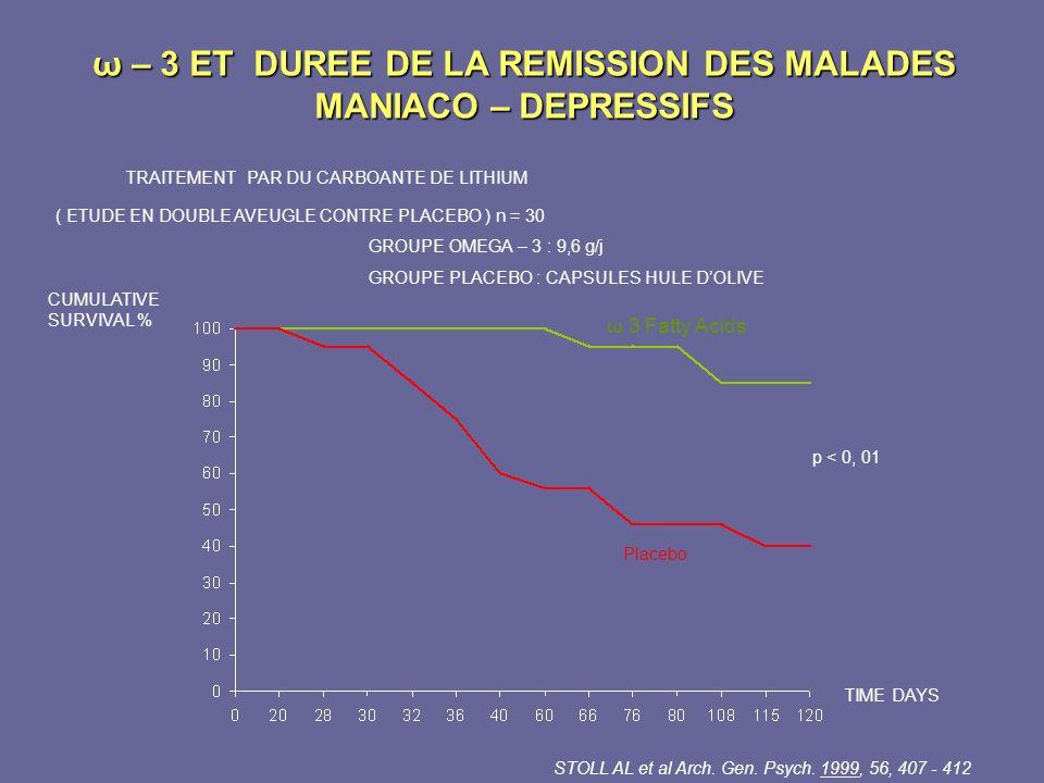 ω – 3 ET DUREE DE LA REMISSION DES MALADES MANIACO – DEPRESSIFS ω 3 Fatty Acids Placebo p < 0, 01 CUMULATIVE SURVIVAL % TIME DAYS STOLL AL et al Arch.