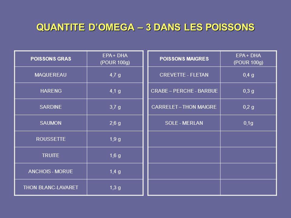 QUANTITE DOMEGA – 3 DANS LES POISSONS POISSONS GRAS EPA + DHA (POUR 100g) MAQUEREAU4,7 g HARENG4,1 g SARDINE3,7 g SAUMON2,6 g ROUSSETTE1,9 g TRUITE1,6