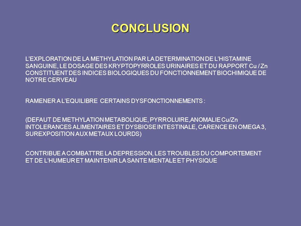 CONCLUSION LEXPLORATION DE LA METHYLATION PAR LA DETERMINATION DE LHISTAMINE SANGUINE, LE DOSAGE DES KRYPTOPYRROLES URINAIRES ET DU RAPPORT Cu / Zn CO