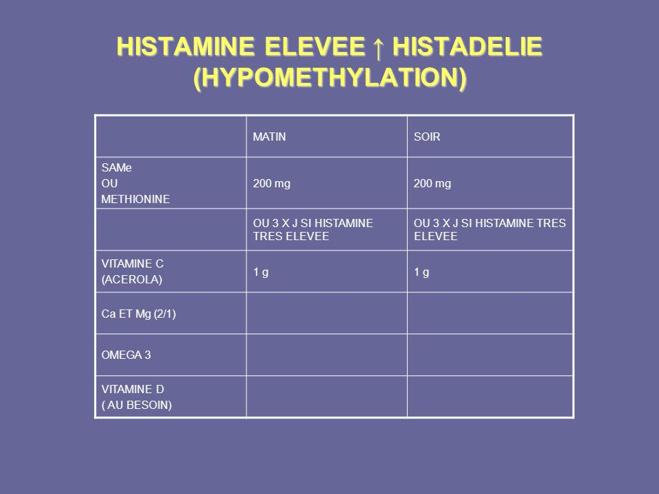 HISTAMINE ELEVEE HISTADELIE (HYPOMETHYLATION) MATINSOIR SAMe OU METHIONINE 200 mg OU 3 X J SI HISTAMINE TRES ELEVEE VITAMINE C (ACEROLA) 1 g Ca ET Mg