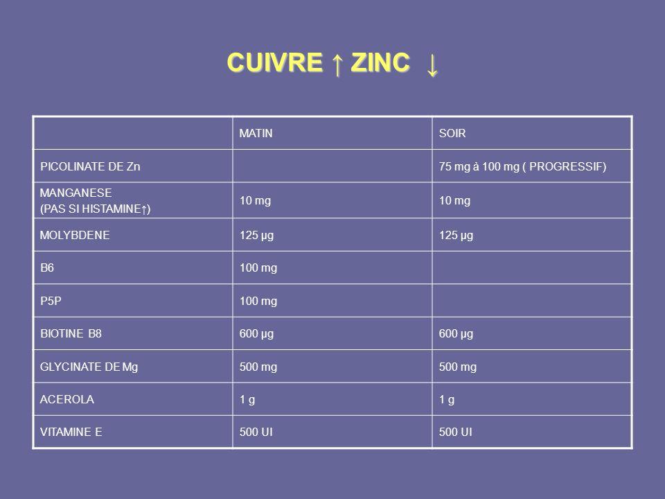 CUIVRE ZINC CUIVRE ZINC MATINSOIR PICOLINATE DE Zn75 mg à 100 mg ( PROGRESSIF) MANGANESE (PAS SI HISTAMINE) 10 mg MOLYBDENE125 µg B6100 mg P5P100 mg B