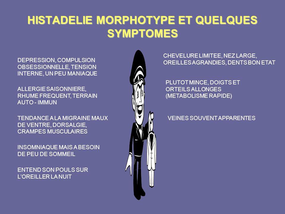 HISTADELIE MORPHOTYPE ET QUELQUES SYMPTOMES CHEVELURE LIMITEE, NEZ LARGE, OREILLES AGRANDIES, DENTS BON ETAT PLUTOT MINCE, DOIGTS ET ORTEILS ALLONGES