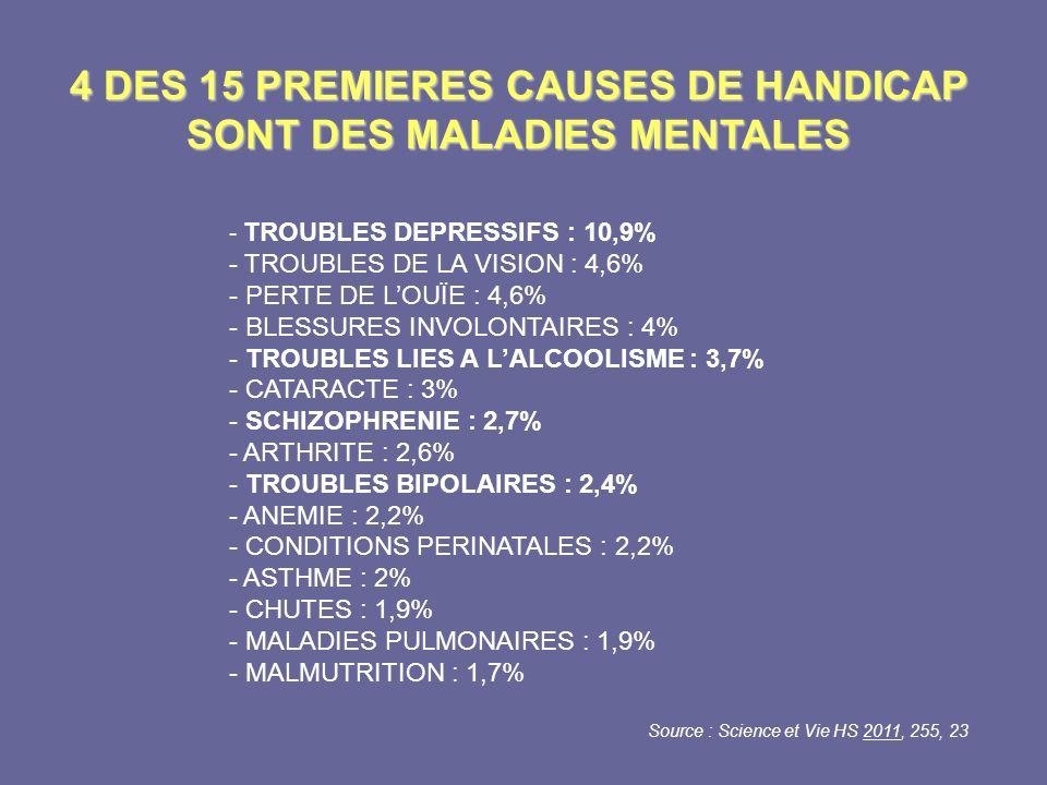 4 DES 15 PREMIERES CAUSES DE HANDICAP SONT DES MALADIES MENTALES - TROUBLES DEPRESSIFS : 10,9% - TROUBLES DE LA VISION : 4,6% - PERTE DE LOUÏE : 4,6%