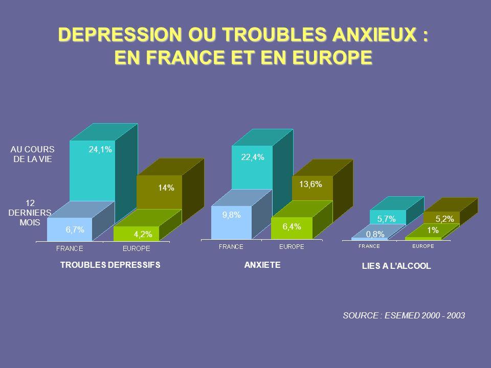 DEPRESSION OU TROUBLES ANXIEUX : EN FRANCE ET EN EUROPE AU COURS DE LA VIE 12 DERNIERS MOIS TROUBLES DEPRESSIFS 24,1% 6,7% 14% 4,2% ANXIETE 22,4% 9,8%