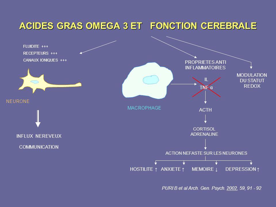 ACIDES GRAS OMEGA 3 ET FONCTION CEREBRALE FLUIDITE +++ RECEPTEURS +++ CANAUX IONIQUES +++ NEURONE PROPRIETES ANTI INFLAMMATOIRES MODULATION DU STATUT