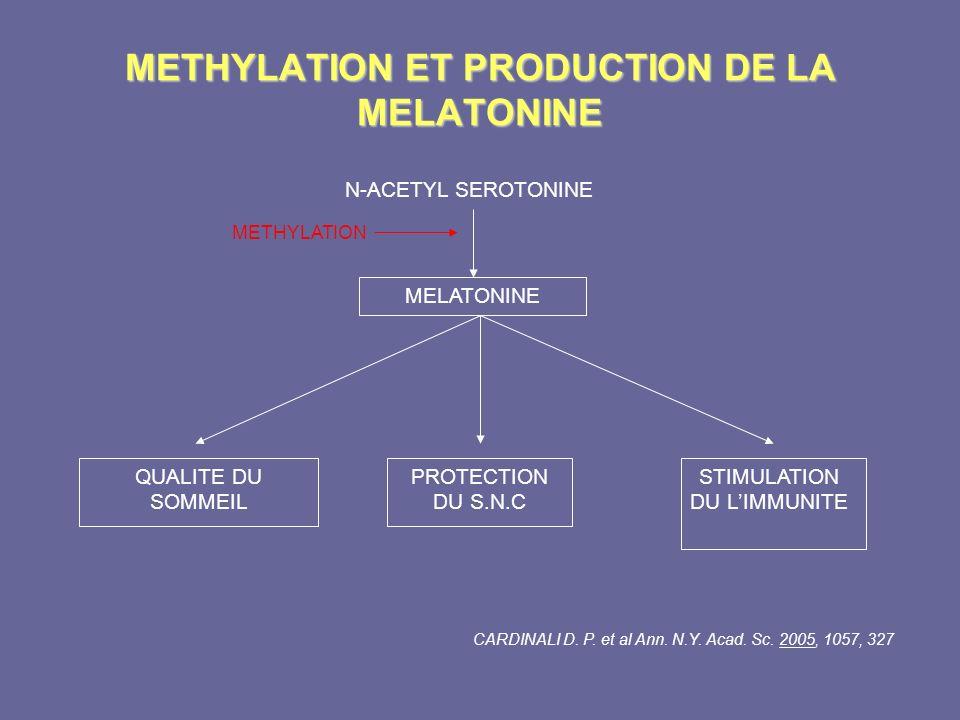 METHYLATION ET PRODUCTION DE LA MELATONINE N-ACETYL SEROTONINE MELATONINE METHYLATION QUALITE DU SOMMEIL PROTECTION DU S.N.C STIMULATION DU LIMMUNITE