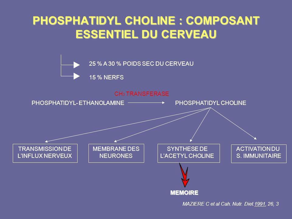 PHOSPHATIDYL CHOLINE : COMPOSANT ESSENTIEL DU CERVEAU 25 % A 30 % POIDS SEC DU CERVEAU 15 % NERFS PHOSPHATIDYL- ETHANOLAMINE PHOSPHATIDYL CHOLINE CH 3
