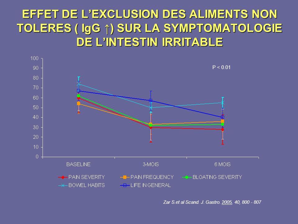 EFFET DE LEXCLUSION DES ALIMENTS NON TOLERES ( IgG ) SUR LA SYMPTOMATOLOGIE DE LINTESTIN IRRITABLE Zar S.et al Scand. J. Gastro. 2005, 40, 800 - 807 P