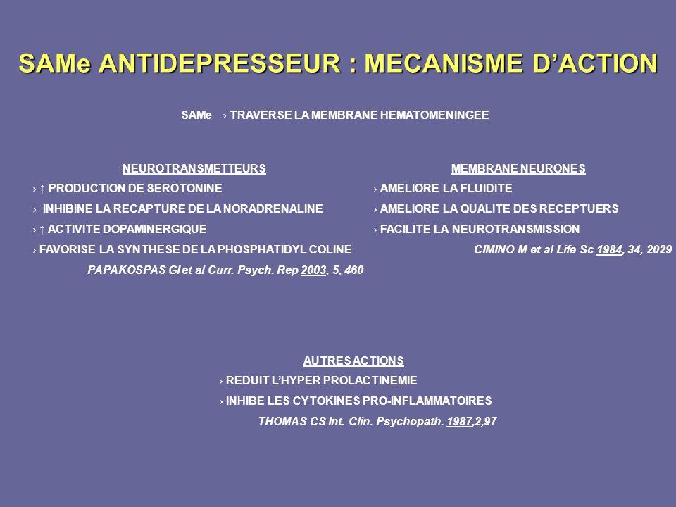 SAMe ANTIDEPRESSEUR : MECANISME DACTION SAMe TRAVERSE LA MEMBRANE HEMATOMENINGEE NEUROTRANSMETTEURS PRODUCTION DE SEROTONINE INHIBINE LA RECAPTURE DE