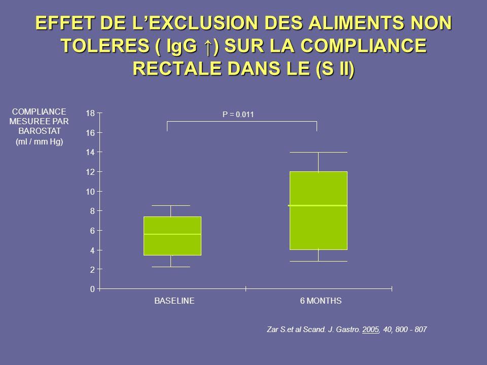 0 2 4 6 8 10 12 14 16 18 BASELINE6 MONTHS P = 0.011 Zar S.et al Scand. J. Gastro. 2005, 40, 800 - 807 COMPLIANCE MESUREE PAR BAROSTAT (ml / mm Hg) EFF