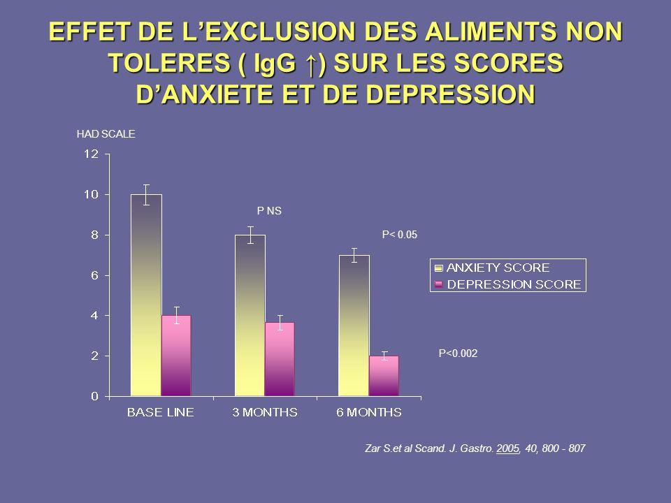 EFFET DE LEXCLUSION DES ALIMENTS NON TOLERES ( IgG ) SUR LES SCORES DANXIETE ET DE DEPRESSION HAD SCALE P NS P< 0.05 P<0.002 Zar S.et al Scand. J. Gas